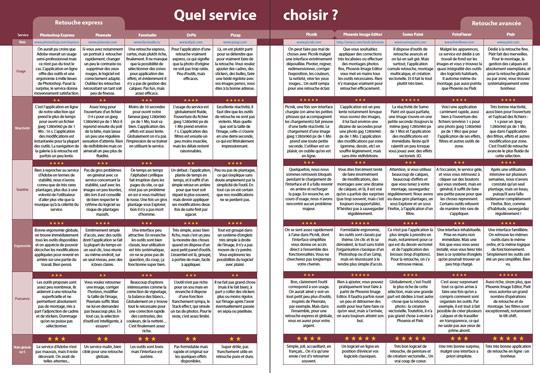 Tableau comparatif des 10 services sélectionnés par la rédaction (publié dans le n°11 de Compétence Photo)