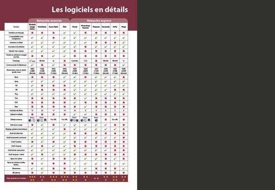 Tableau des caractéristiques des 10 services sélectionnés par la rédaction (publié dans le n°11 de Compétence Photo)