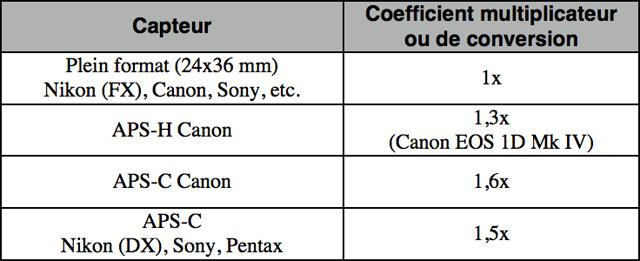 Tableau de correspondance des coefficients multiplicateurs en fonction du type de capteur.